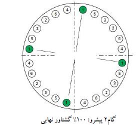راهنمای مجموعه مونتاژی اتصالات فلنجی پیچی تحت فشار
