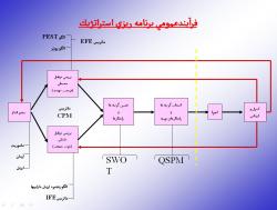 پاورپوینت فرایند عمومی برنامه ریزی استراتژیک (نگرش پیش تدبیری)